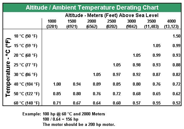 Webster Conversion Table And Oil Heat Terminology